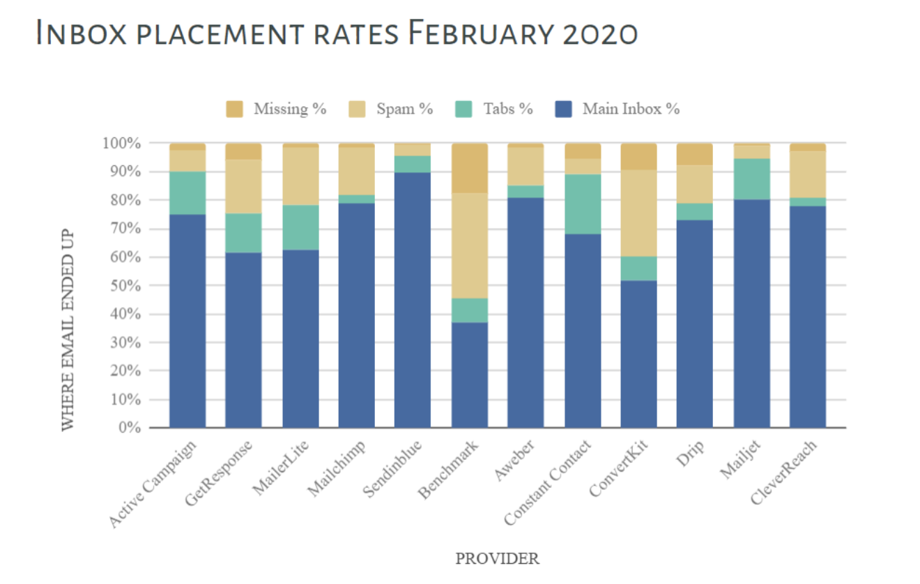 inbox placement rates 2020