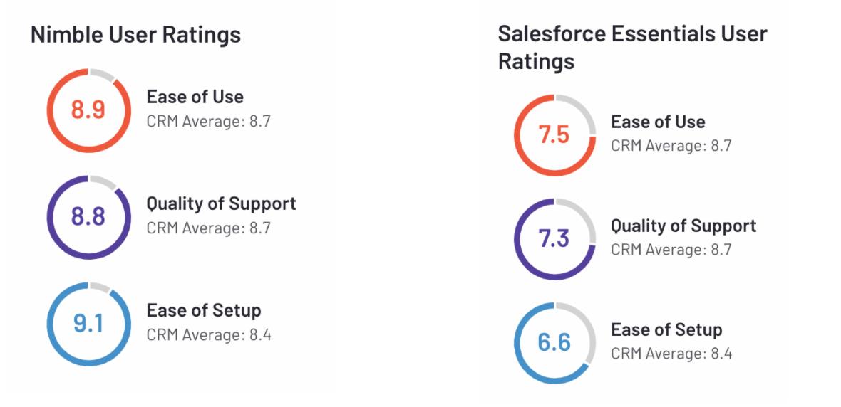 nimble vs salesforce user ratings