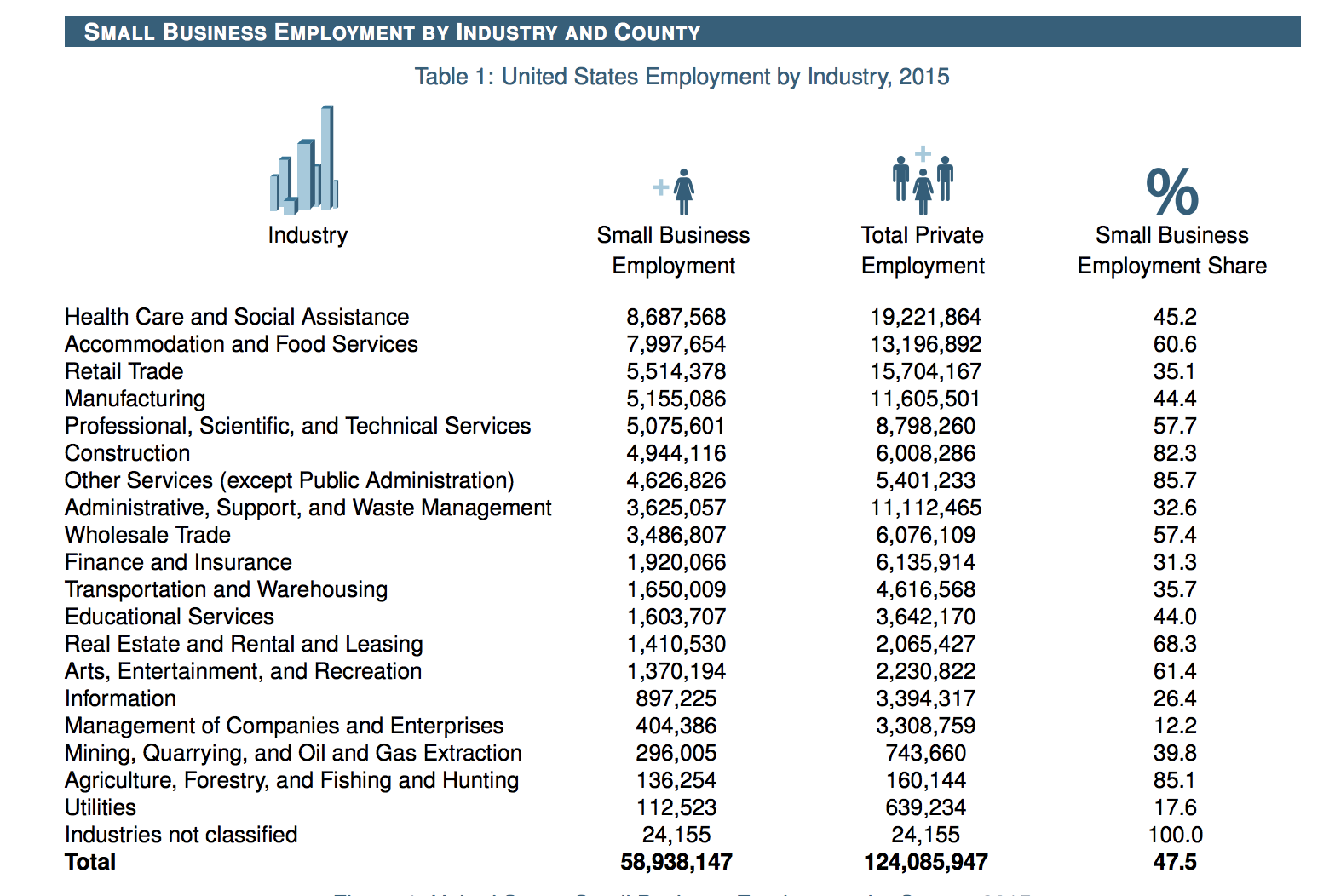 small business employment by industry and country
