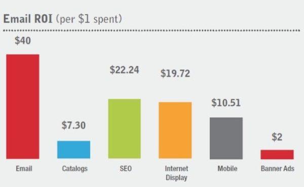 email ROI per dollar spent