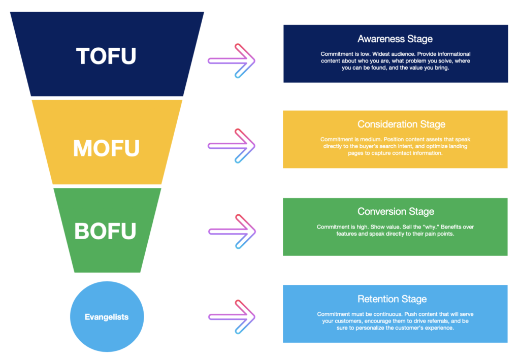 the stages of a sales funnel