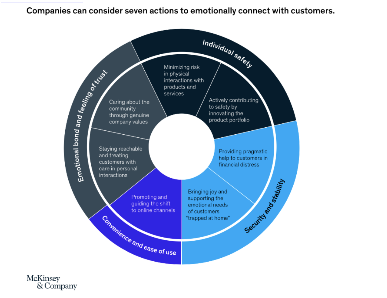how to emotionally connect with your customers