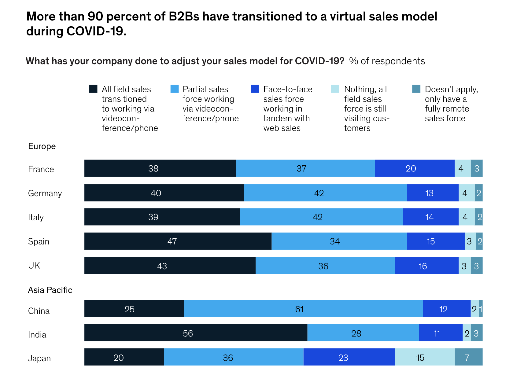 90% of b2bs using virtual sales model during covid 19