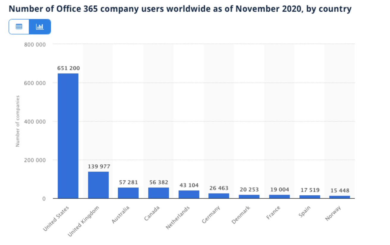 number of office 365 company users november 2020