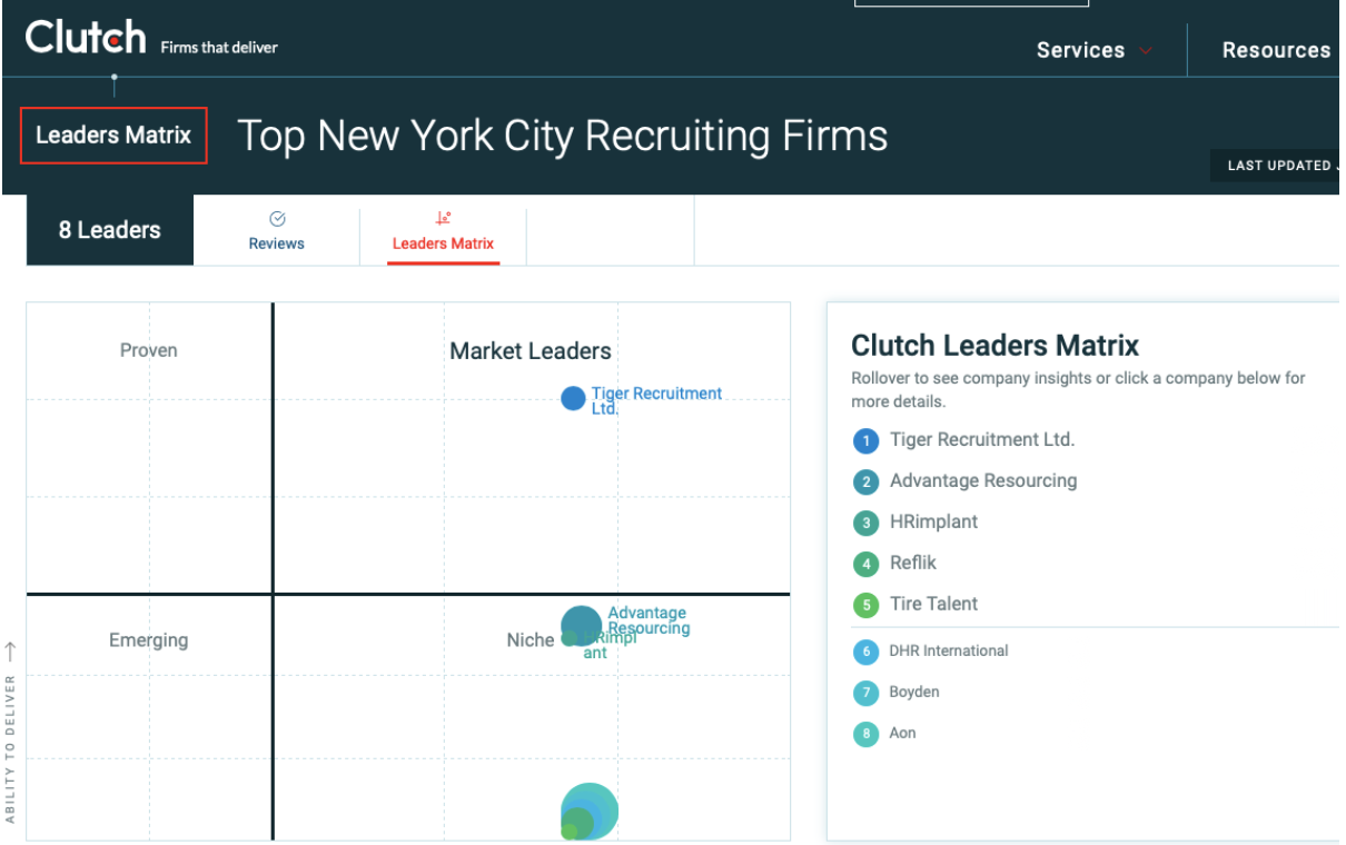 Clutch leader matrix of recruitment agencies in New York